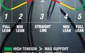 Sportec M5 Interact-Spannungszonen